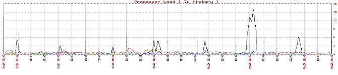 Achieve-IT Servers Processor Loads